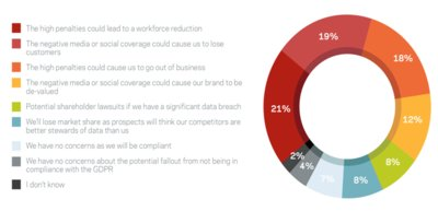 "Figure 1: ""What concerns you the most about the potential fallout from your organization not being in compliance with the GDPR?"