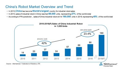 China's Robot Market Overview and Trend
