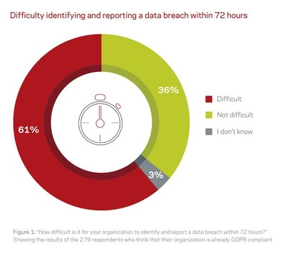 The Veritas 2017 GDPR Report: Percentages of organizations facing difficulty in identifying and reporting a data breach within 72 hours
