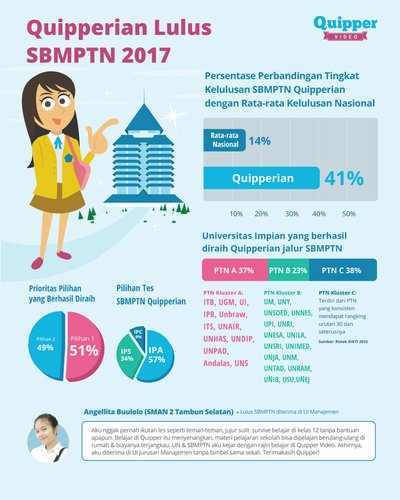 41 of quipper video users passed sbmptn higher than national the percentage comparison of quipperians sbmptn graduation rate with national graduation rate stopboris Gallery