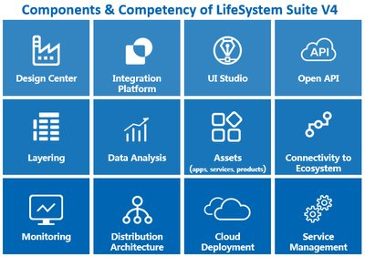 Components & Competency of LifeSystem Suite V4