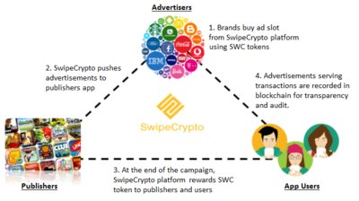 SwipeCrypto is a supply-side-platform (SSP) enabling multiple publishers with mobile lockscreen advertisement, powered by transparency of blockchain technology.