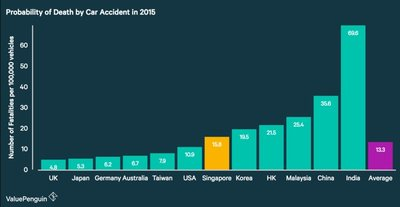 Comparing the number of fatalities caused by road accidents per 100,000 motor vehicles by country in 2015. Based on research done by ValuePenguin Inc. Read the full report at https://www.valuepenguin.sg/probability-car-accident