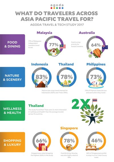 74% of Filipino Travelers Prefer Scenic Domestic Getaways