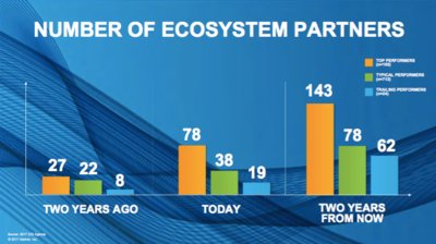 Number of ecosystem partners