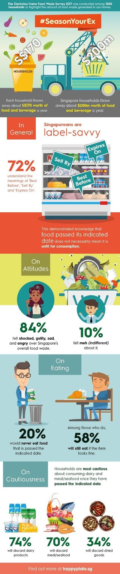 The Electrolux Home Food Waste Survey 2017