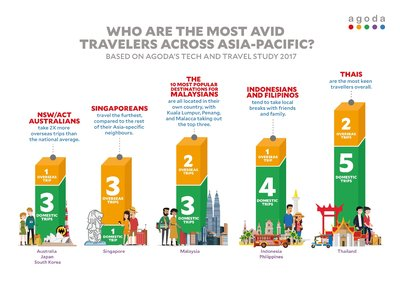 Who are the most avid travellers across Asia-Pacific?