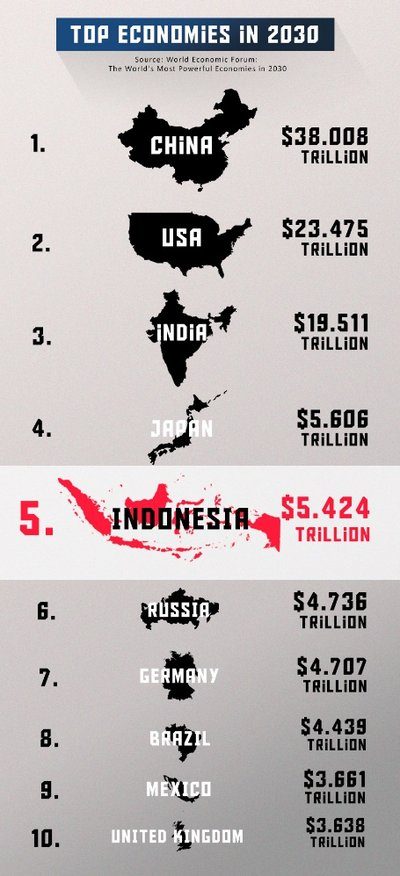 PricewaterhouseCoopers predicts that Indonesia will represent the fifth largest economy in the world by 2030, with an estimated figure of $5.424 trillion (Source: World Economic Forum)