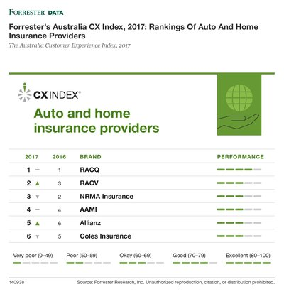 Forrester's Australia CX Index, 2017: Rankings Of Auto And Home Insurance Providers