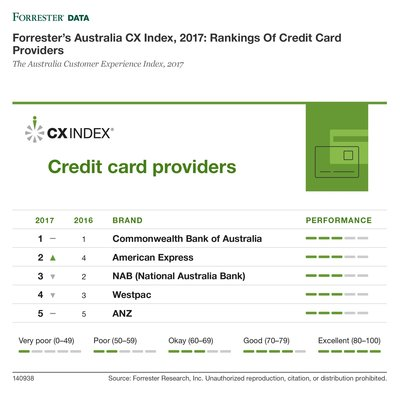 Forrester's Australia CX Index, 2017: Rankings Of Credit Card Providers