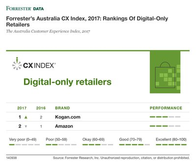 Forrester's Australia CX Index, 2017: Rankings Of Digital-Only Retailers