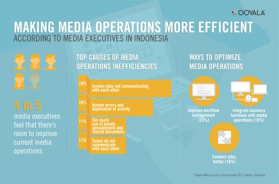 Making media operations more efficient, according to media executives in Indonesia