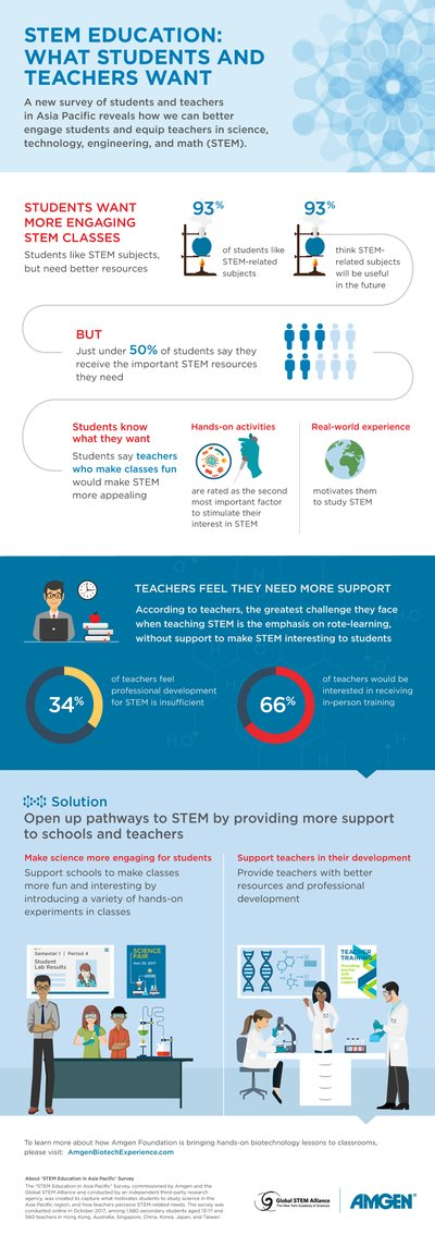 An infographic to show what motivates students to study STEM and the resources teachers need.