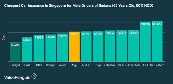 Cheap Car Insurance In Nc: Budget Direct Insurance Scoops Singapore's 'Best Cheap Car