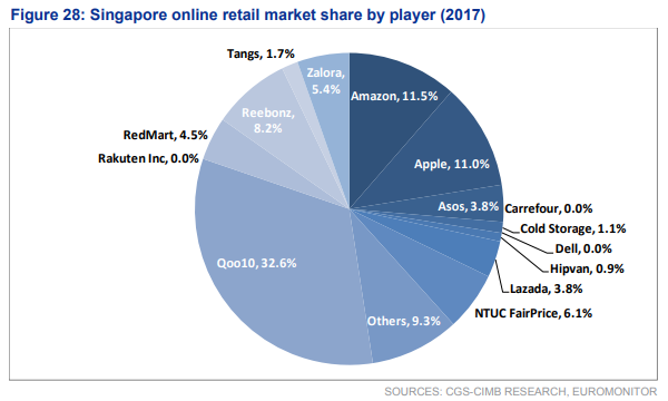 dbfdcfc0b23 Qoo10 Takes the Lead in Singapore's E-commerce Market, Business News ...