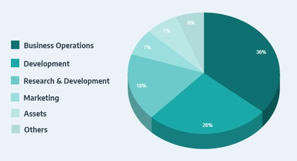 DATAVLT: Allocation of funds for investment