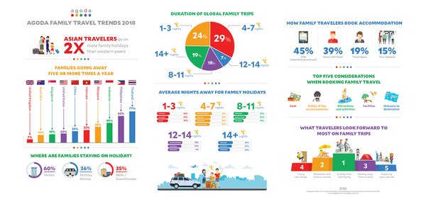 Agoda reveals how Chinese families are travelling in 2018