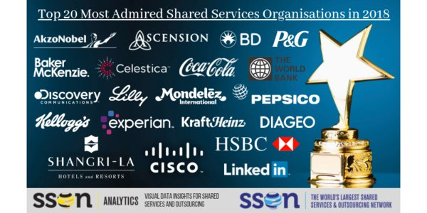 SSON Analytics releases their latest global benchmarking study with the Top 20 Most Admired Shared Services Organisations