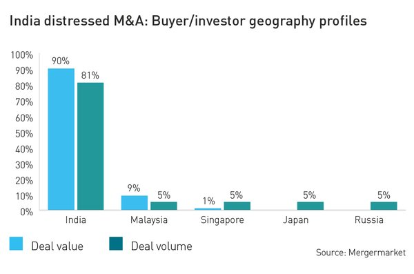 India distressed M&A: Buyer/investor geography profiles