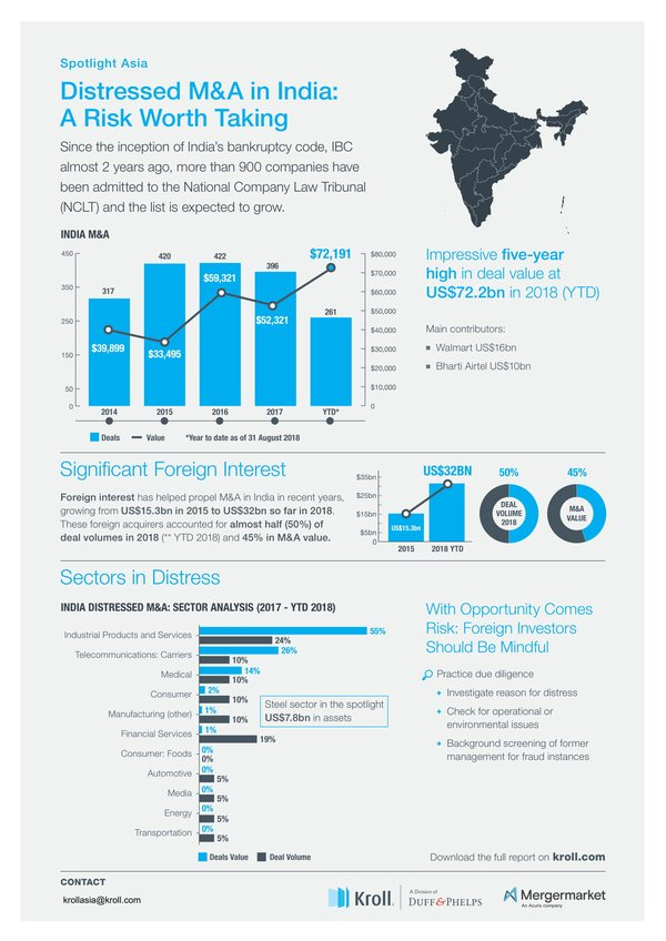 Infographic Distressed M&A in India: A risk worth taking?