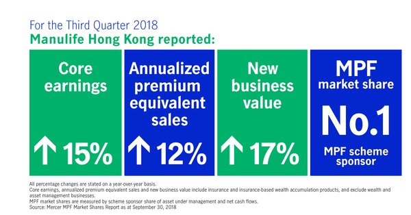 Key Highlights of Manulife Hong Kong's financial results in the third quarter of 2018