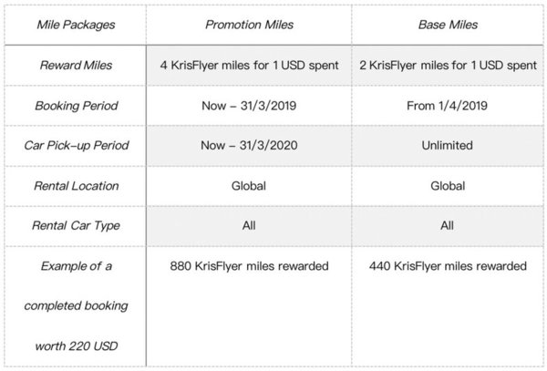 EasyRentCars and KrisFlyer collaborate to allow car rental users to earn miles
