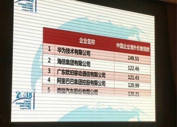 """Chery is ranked 5th among """"2018 Top 20 Chinese Enterprises with the Best Overseas Image"""""""