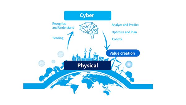 Understanding Cyber-Physical Systems