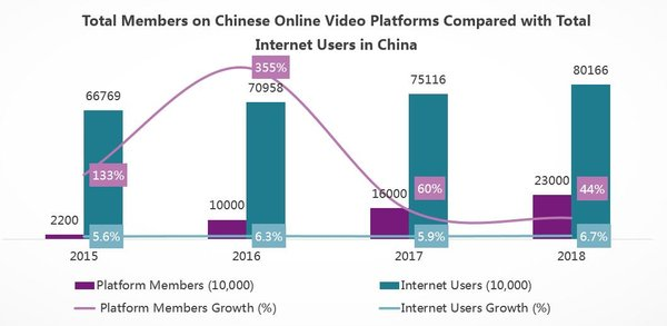 Total Members on Chinese Online Video Platforms Compared with Total Internet Users in China