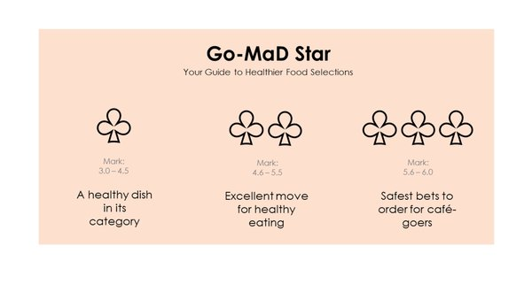 Go-MaD Star- Your Guide to Healthier Food Selections