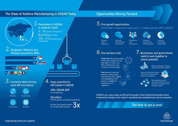 The State of Additive Manufacturing in ASEAN today