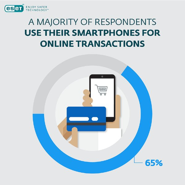 A majority of respondents use their smartphones for online transactions