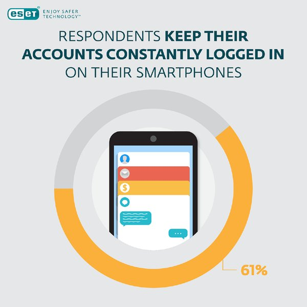 Respondents keep their accounts constantly logged in on their smartphones