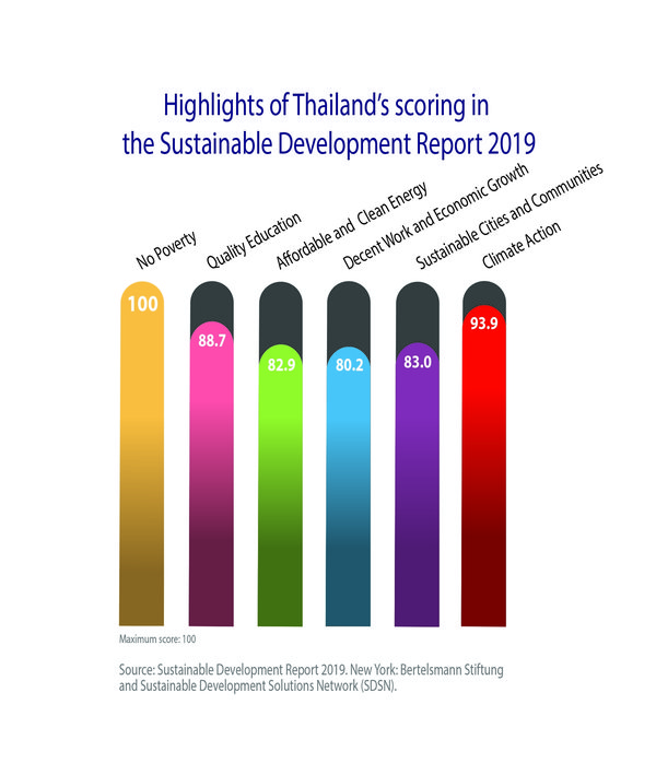 Thailand's advances in UN SDGs seen boosting investment competitiveness