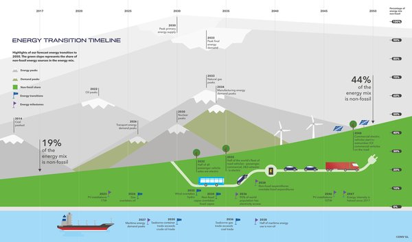 Energy Transition Timeline