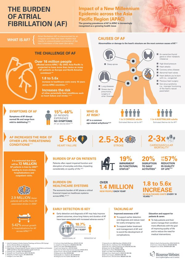 Atrial Fibrillation Projected to Affect 72 Million People in Asia Pacific by 2050 According to New Report from Biosense Webster