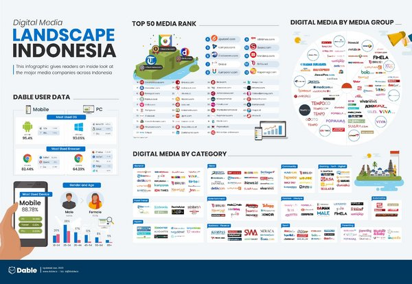 Digital Media Landscape Indonesia