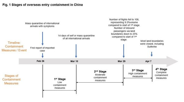 Fig. 1 Stages of overseas entry containment in China