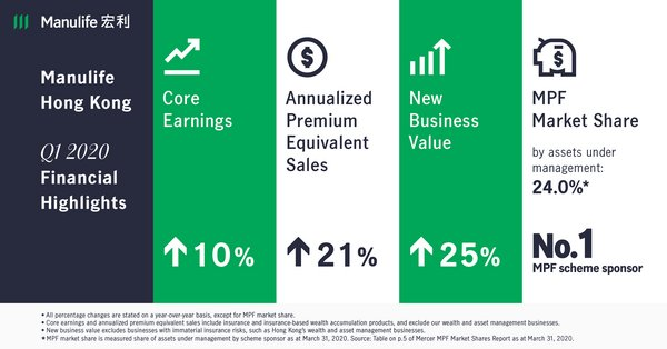 Manulife Hong Kong 2020Q1 Results