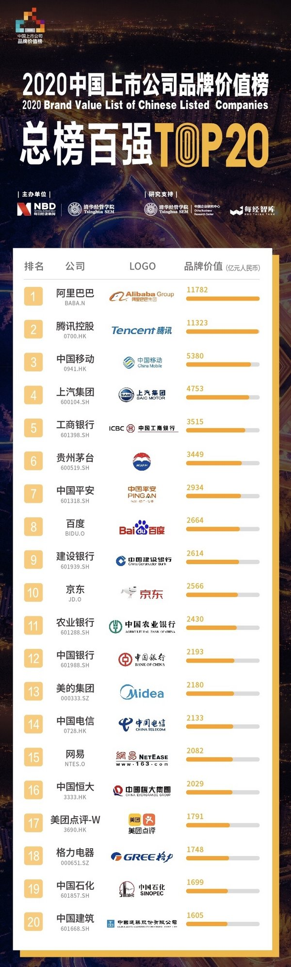 Top 50 Chinese Listed Companies by Brand Value Overseas (top 20)
