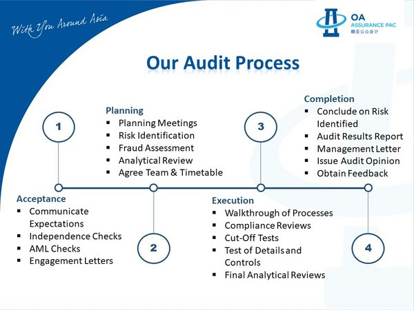 A Transparent Audit Process