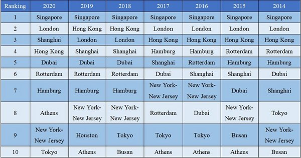 Top Ten International Shipping Centres of Xinhua-Baltic International Shipping Centre Development Index in 2014-2020