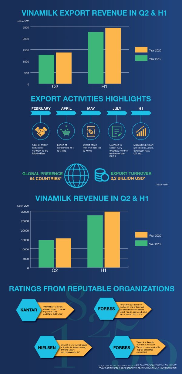 Vinamilk's performance in Q2 & H1