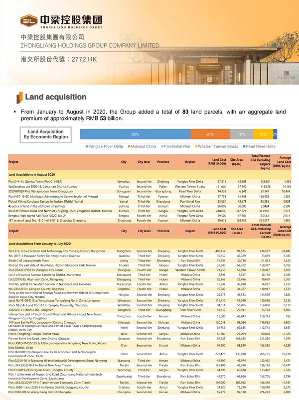 Zhongliang Holdings Group First Eight Months Contracted Sales Increased by 12% to RMB 96.5 billion