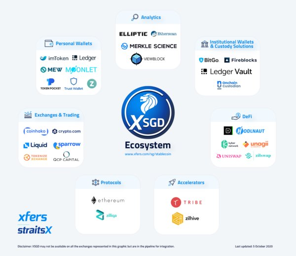 StraitsX/XSGD ecosystem. Supported partners and platforms ranging from non-custodial wallets to institutional custody solutions, exchanges, DeFi platforms, and Blockchain analytics tools.