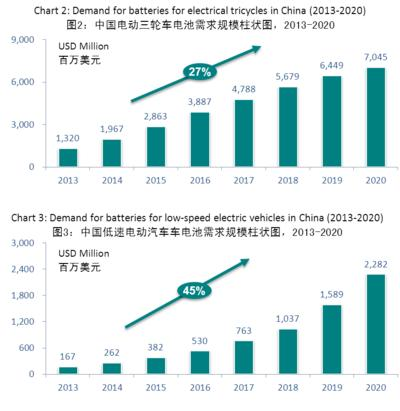 Chart 2: Demand for batteries for electrical tricycles in China (2013-2020) ; Chart 3: Demand for batteries for low-speed electric vehicles in China (2013-2020)