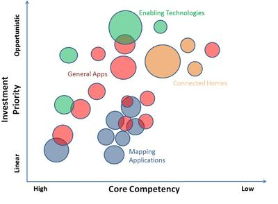 Investment Priority Core Competency