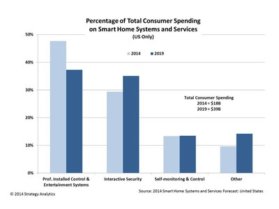 Percentage of Total Consumer Spending on Smart Home Systems and Services (US Only)