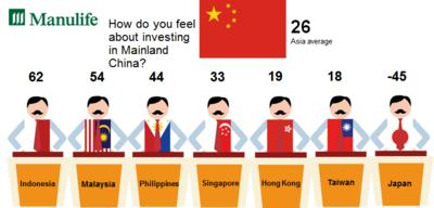 Fig.2 Asia investors give Mainland China high marks as a place to invest