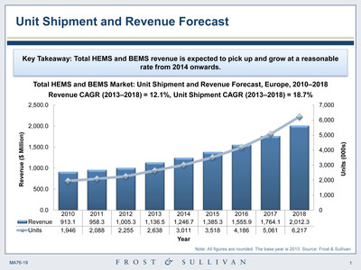 Unit shipment and revenue forecast by Frost & Sullivan.